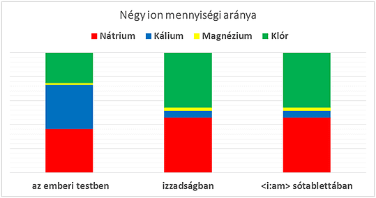 sótabletta ion arány