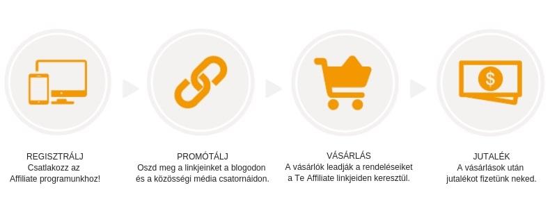 simplesport.hu affiliate regisztráció