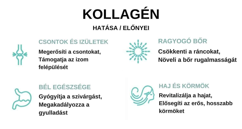 kollagén fogyasztásának előnyei-min